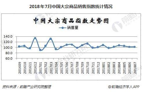 2018年7月中国大宗商品销售指数统计情况