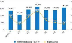 7月集成电路产量小幅度下降 累计产量1000.7亿块