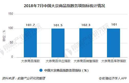 2018年7月中国大宗商品指数各项指标统计情况