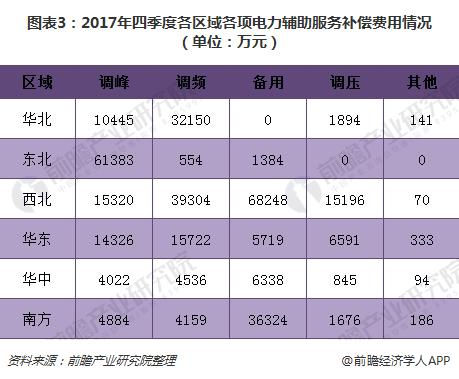 图表3:2017年四季度各区域各项电力辅助服务补偿费用情况(单位:万元)