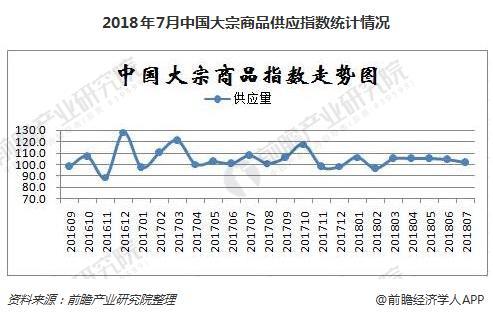 2018年7月中国大宗商品供应指数统计情况