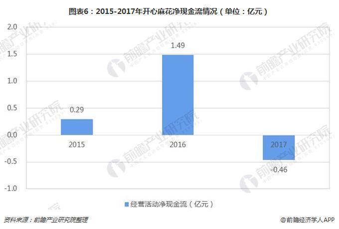 图表6:2015-2017年开心麻花净现金流情况(单位:亿元)