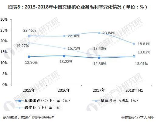 圖表8:2015-2018年中國交建核心業務毛利率變化情況(單位:%)