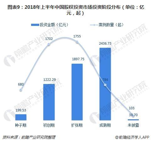 图表9:2018年上半年中国股权投资市场投资阶段分布(单位:亿元,起)