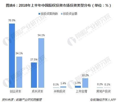 图表6:2018年上半年中国股权投资市场投资类型分布(单位:%)