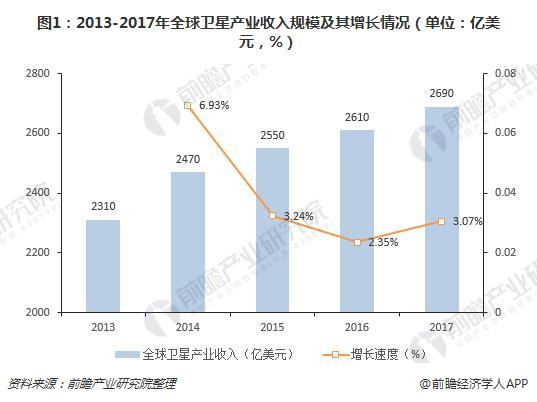 图1:2013-2017年全球卫星产业收入规模及其增长情况(单位:亿美元,%)