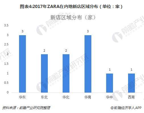 图表4:2017年ZARA在内地新店区域分布(单位:家)