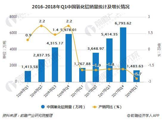 2016-2018年Q1中国氧化铝销量统计及增长情况