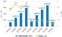 7月氧化铝<em>产量</em>增长依旧 累计<em>产量</em>为3918.5万吨