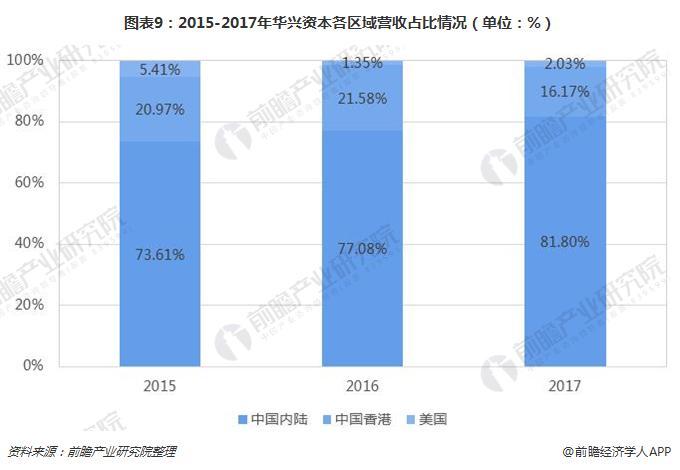 图表9:2015-2017年华兴资本各区域营收占比情况(单位:%)