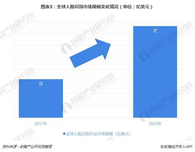 图表3:全球人脸识别市场规模变化情况(单位:亿美元)