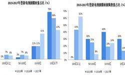 2018年中國懸疑電視劇市場分析 頭部流量集中,市場兩級分化不斷加重