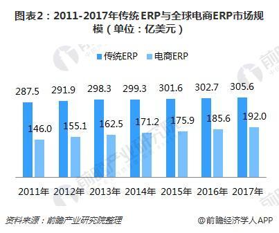 图表2:2011-2017年传统ERP与全球电商ERP市场规模(单位:亿美元)