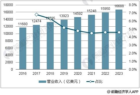 2016-2023年全球医药市场规模统计及预测