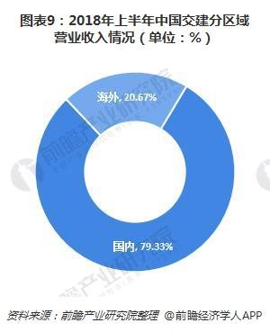 圖表9:2018年上半年中國交建分區域營業收入情況(單位:%)