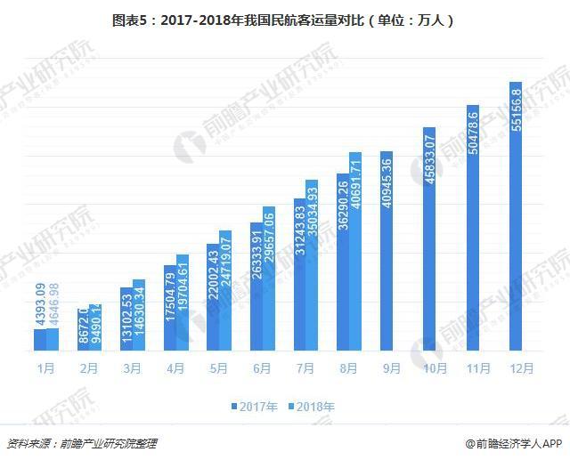 图表5:2017-2018年我国民航客运量对比(单位:万人)