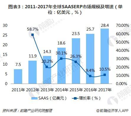 图表3:2011-2017年全球SAASERP市场规模及增速(单位:亿美元,%)