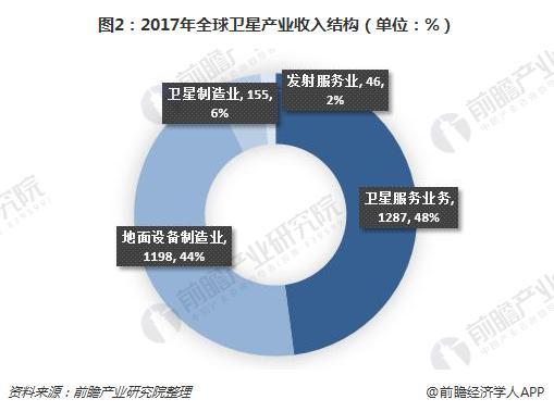 图2:2017年全球卫星产业收入结构(单位:%)
