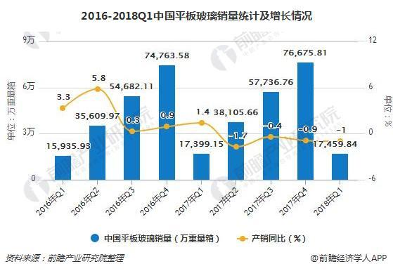 2016-2018Q1中国平板玻璃销量统计及增长情况