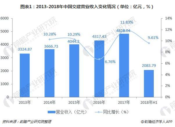 圖表1:2013-2018年中國交建營業收入變化情況(單位:億元,%)