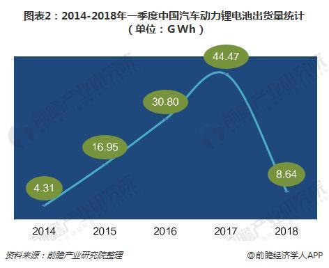 圖表2:2014-2018年一季度中國汽車動力鋰電池出貨量統計(單位:GWh)