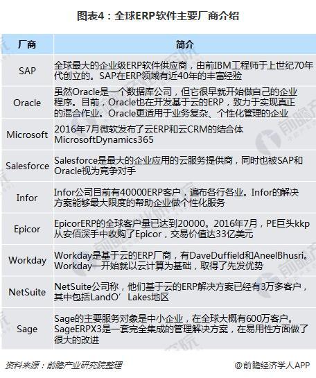 图表4:全球ERP软件主要厂商介绍