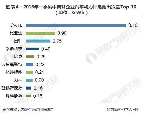 圖表4:2018年一季度中國各企業汽車動力鋰電池出貨量Top 10(單位:GWh)