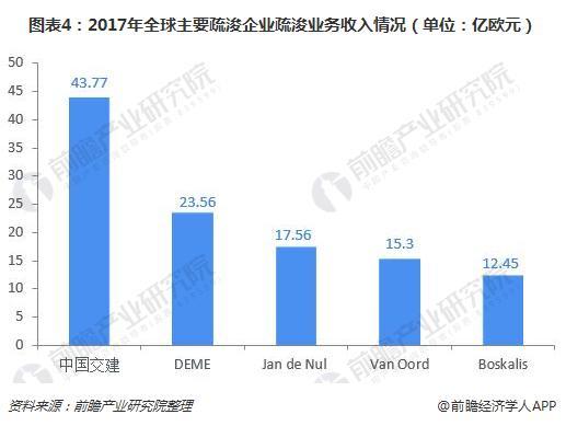 圖表4:2017年全球主要疏浚企業疏浚業務收入情況(單位:億歐元)
