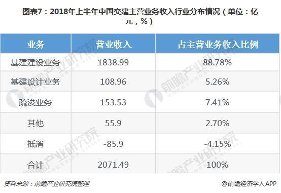 圖表7:2018年上半年中國交建主營業務收入行業分布情況(單位:億元,%)
