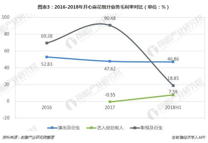 图表3:2016-2018年开心麻花细分业务毛利率对比(单位:%)