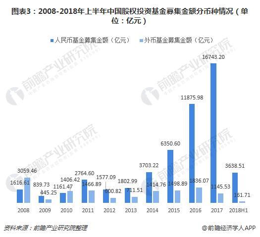 图表3:2008-2018年上半年中国股权投资基金募集金额分币种情况(单位:亿元)