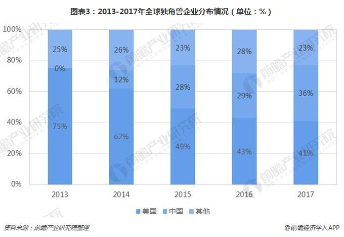 图表3:2013-2017年全球独角兽企业分布情况(单位:%)