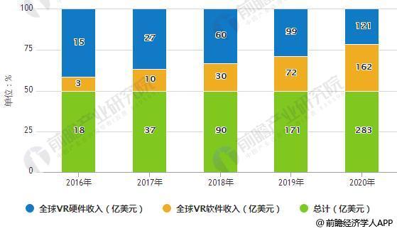 2016-2020年全球VR产业收入统计情况及预测