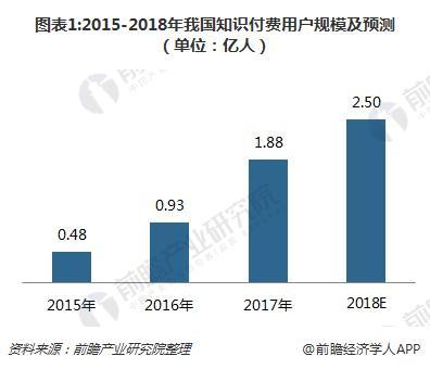 图表1:2015-2018年我国知识付费用户规模及预测(单位:亿人)