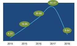 2018年中国汽车动力锂电池市场现状 产能大幅扩充
