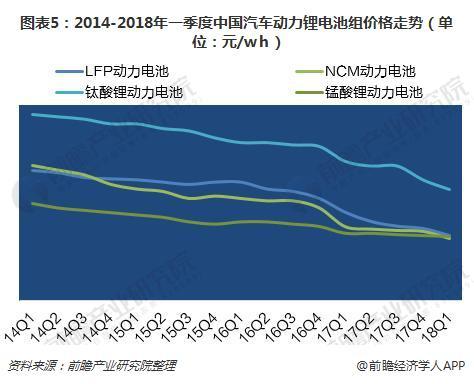 圖表5:2014-2018年一季度中國汽車動力鋰電池組價格走勢(單位:元/wh)