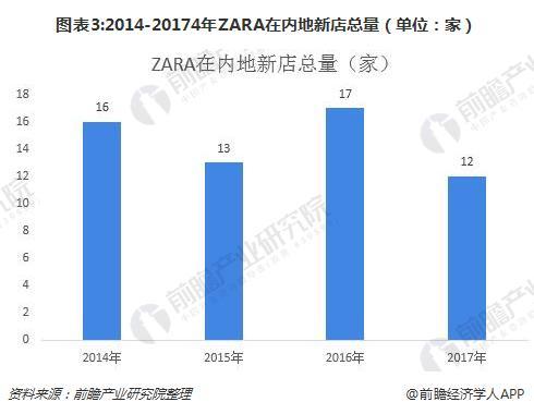 图表3:2014-20174年ZARA在内地新店总量(单位:家)
