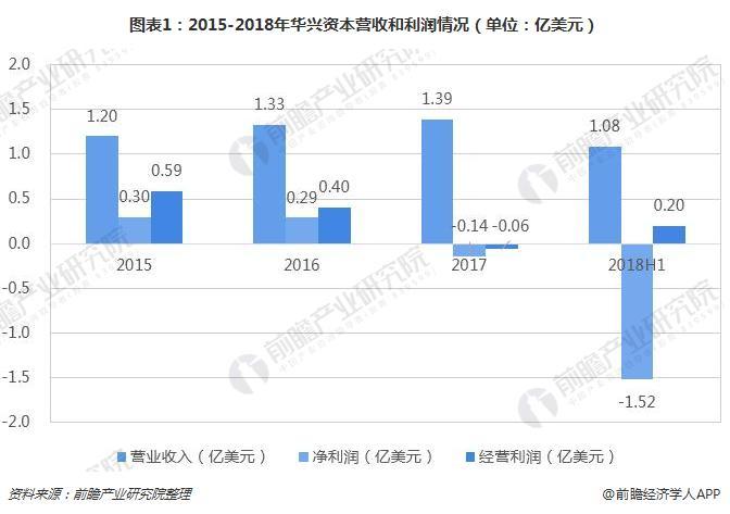 图表1:2015-2018年华兴资本营收和利润情况(单位:亿美元)