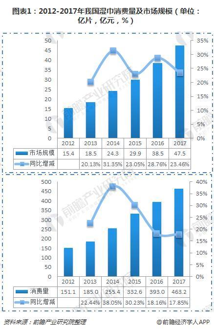 图表1:2012-2017年我国湿巾消费量及市场规模(单位:亿片,亿元,%)