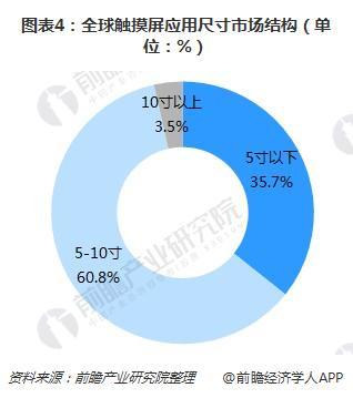 图表4:全球触摸屏应用尺寸市场结构(单位:%)