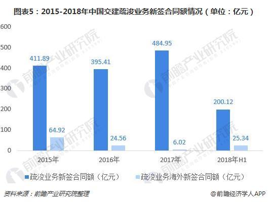 圖表5:2015-2018年中國交建疏浚業務新簽合同額情況(單位:億元)
