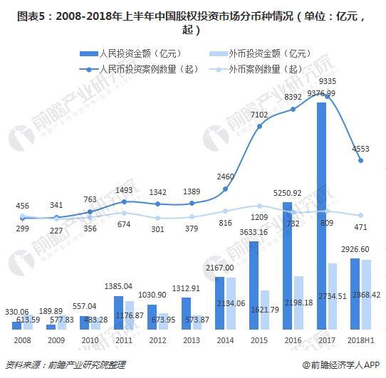 图表5:2008-2018年上半年中国股权投资市场分币种情况(单位:亿元,起)