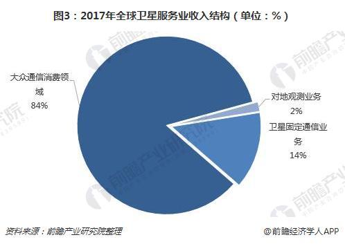 图3:2017年全球卫星服务业收入结构(单位:%)