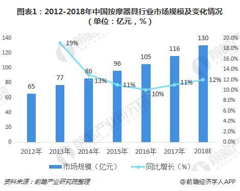 图表1:2012-2018年中国按摩器具行业市场规模及变化情况(单位:亿元,%)