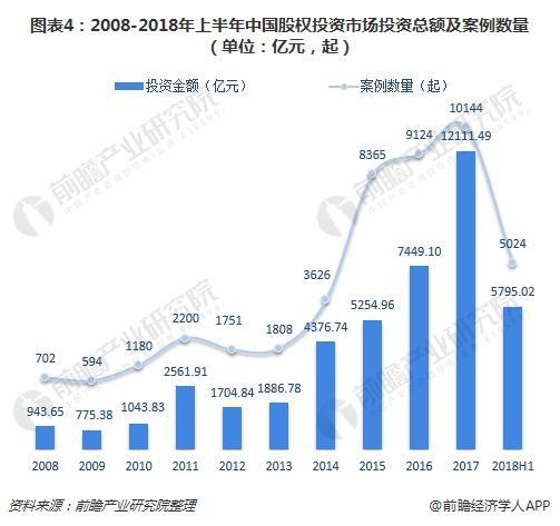 图表4:2008-2018年上半年中国股权投资市场投资总额及案例数量(单位:亿元,起)