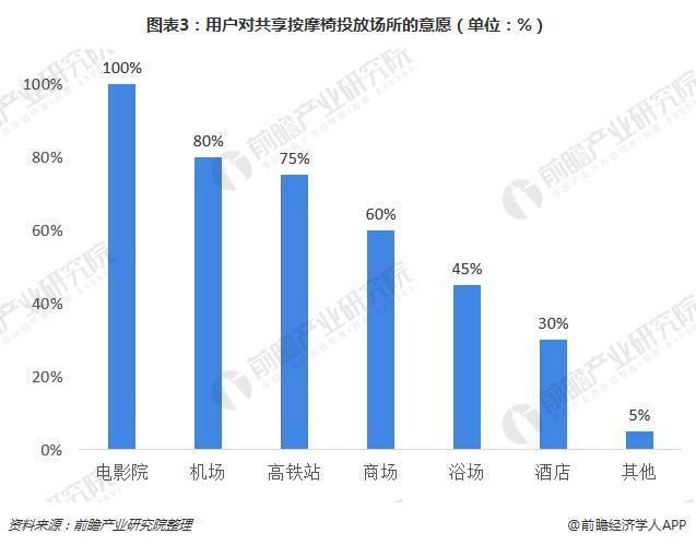 图表3:用户对共享按摩椅投放场所的意愿(单位:%)