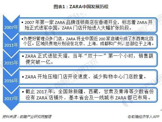 图表1:ZARA中国发展历程