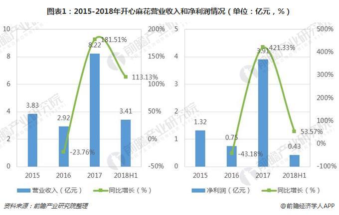 图表1:2015-2018年开心麻花营业收入和净利润情况(单位:亿元,%)