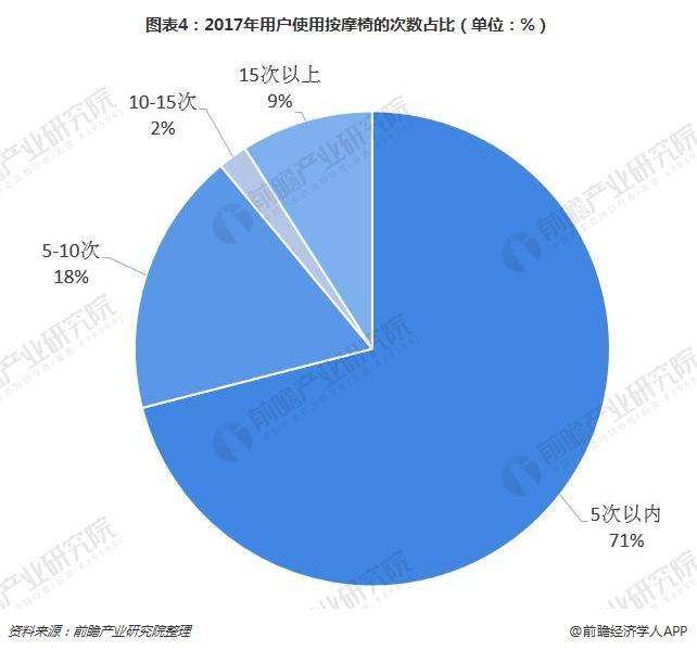 图表4:2017年用户使用按摩椅的次数占比(单位:%)