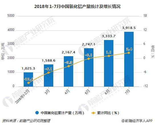 2018年1-7月中国氧化铝产量统计及增长情况